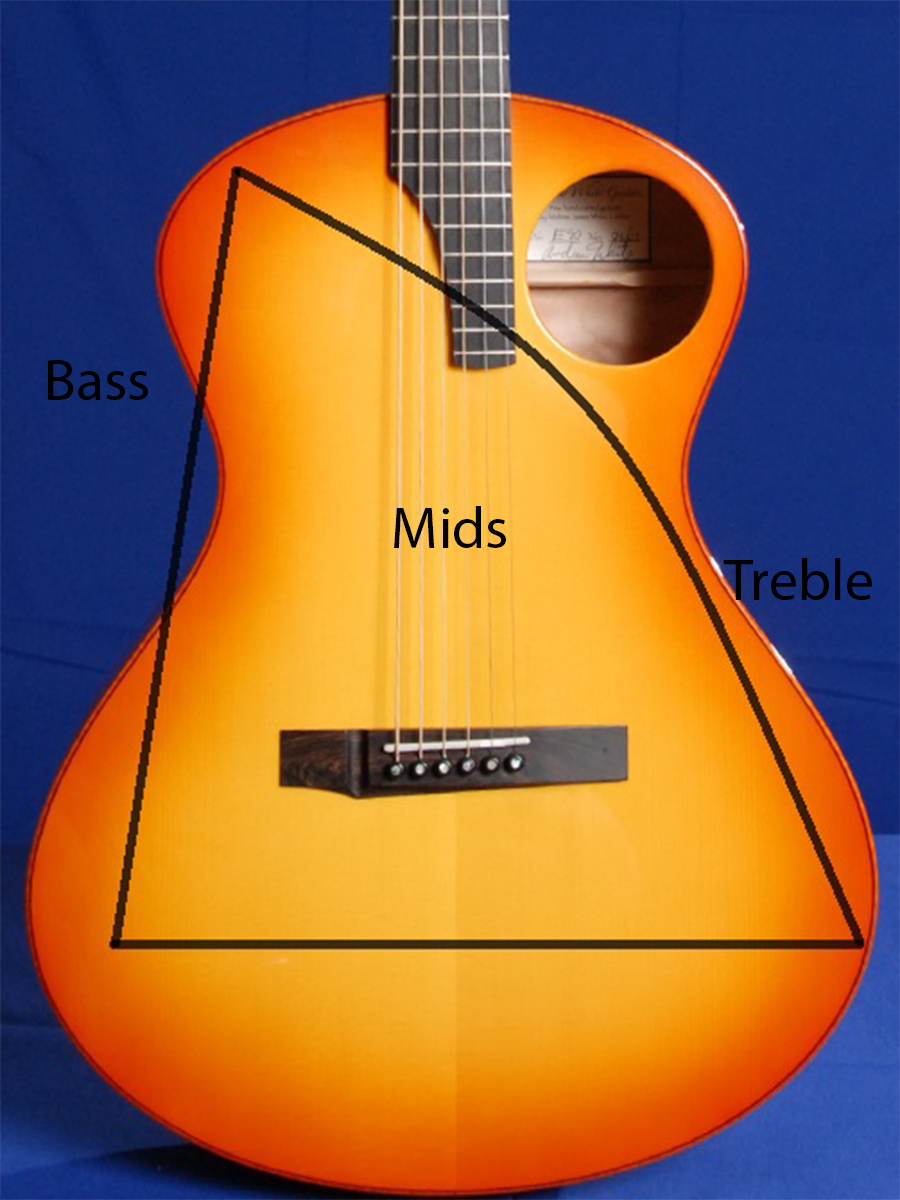 Sunburst Model E Whats With The Offset Sound Hole And Asymmetrical